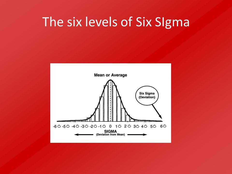 The six levels of Six Sigma 6 3,499,9997% 5 23399,997% 4 6.21099,379% 3 66.21093,32% 2308.53869,1% 1691.46230,9