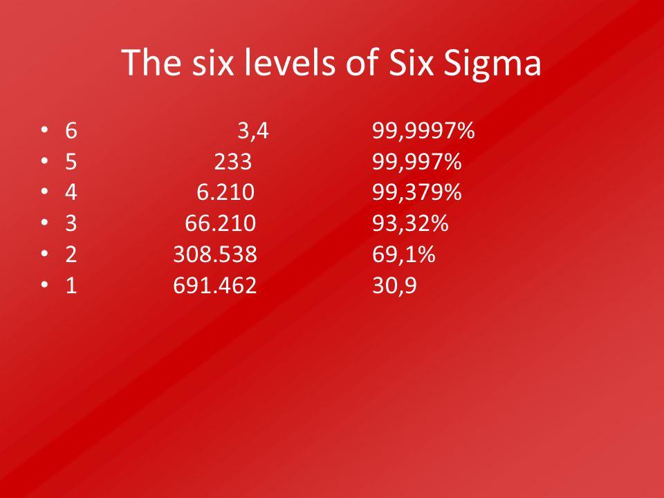 De drie voornaamste doelen van Six Sigma zijn Het terugbrengen van fouten en verspillingen in een onderneming.
