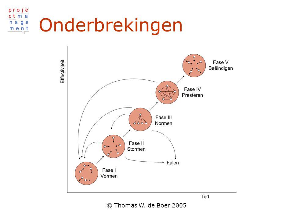 © Thomas W. de Boer 2005 Onderbrekingen