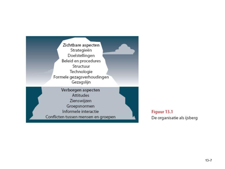 13–18 Psychologische factoren (vervolg) Betrokkenheid bij de organisatieBetrokkenheid bij de organisatie  De attitude van de werknemer ten opzichte van de organisatie, wat betreft loyaliteit, identificatie en inzet.