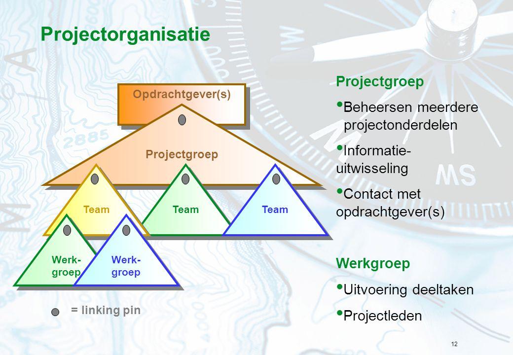 12 Projectorganisatie Projectgroep Beheersen meerdere projectonderdelen Informatie- uitwisseling Contact met opdrachtgever(s) Werkgroep Uitvoering dee