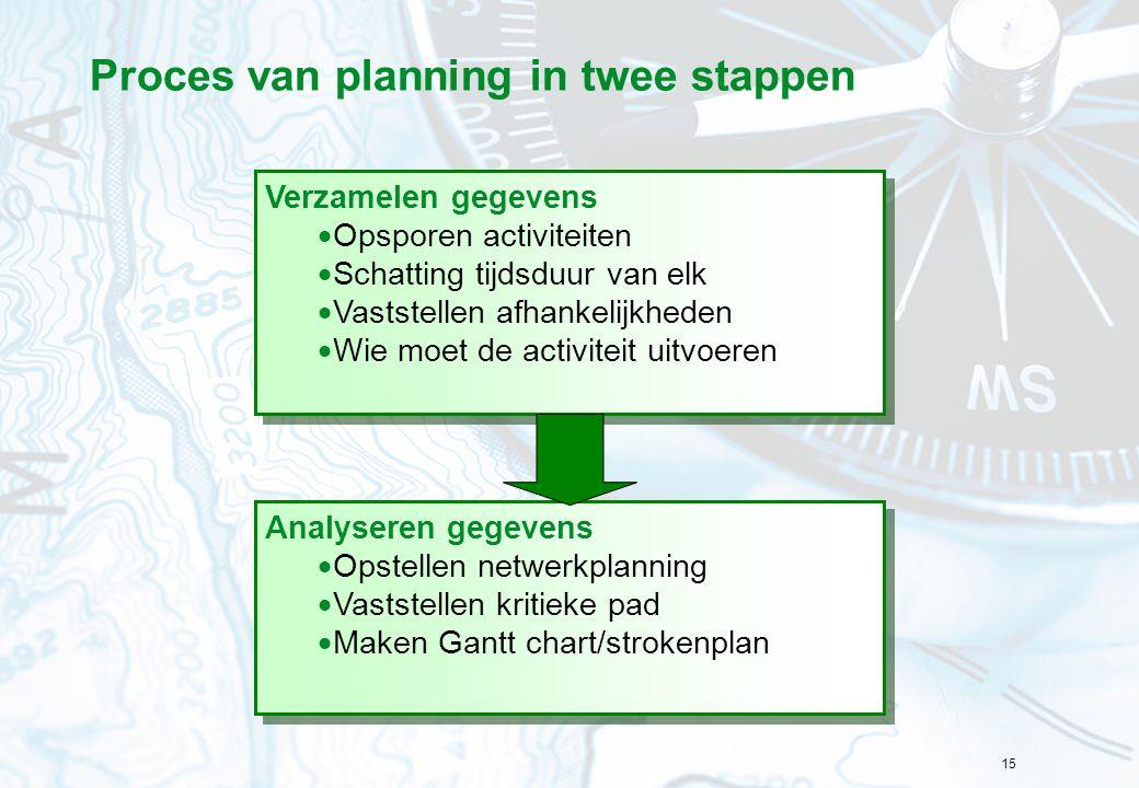 15 Proces van planning in twee stappen Analyseren gegevens  Opstellen netwerkplanning  Vaststellen kritieke pad  Maken Gantt chart/strokenplan Anal