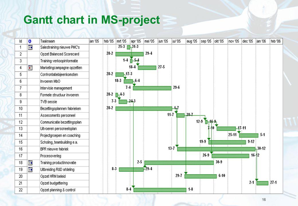 16 Gantt chart in MS-project