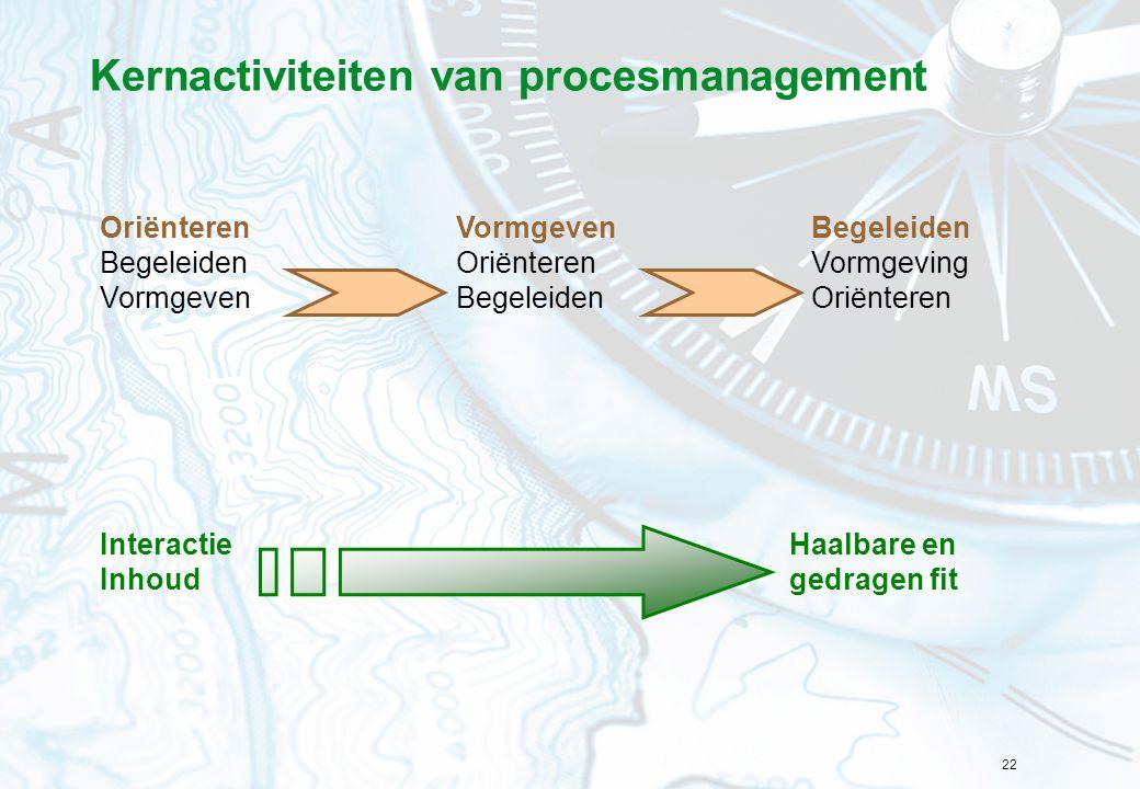 22 Kernactiviteiten van procesmanagement Oriënteren Begeleiden Vormgeven Oriënteren Begeleiden Vormgeving Oriënteren Interactie Inhoud Haalbare en ged