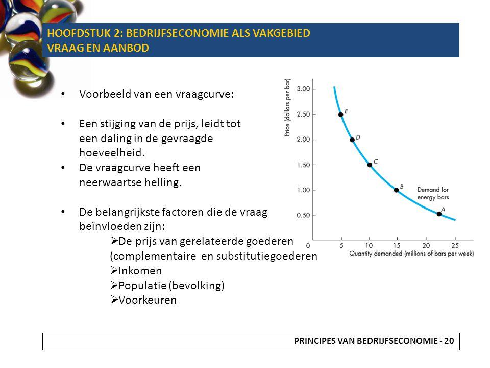 Voorbeeld van een vraagcurve: Een stijging van de prijs, leidt tot een daling in de gevraagde hoeveelheid. De vraagcurve heeft een neerwaartse helling