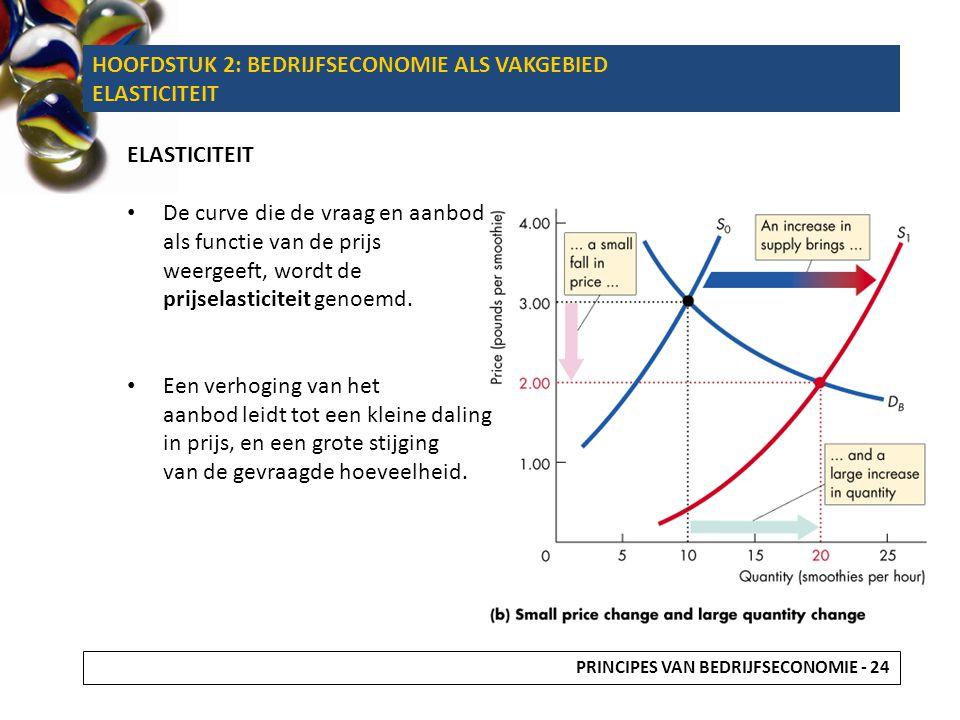 HOOFDSTUK 2: BEDRIJFSECONOMIE ALS VAKGEBIED ELASTICITEIT De curve die de vraag en aanbod als functie van de prijs weergeeft, wordt de prijselasticitei