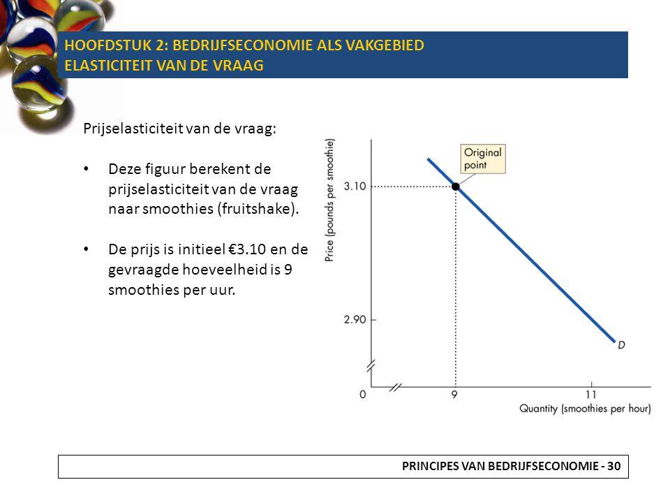 Prijselasticiteit van de vraag: Deze figuur berekent de prijselasticiteit van de vraag naar smoothies (fruitshake). De prijs is initieel €3.10 en de g