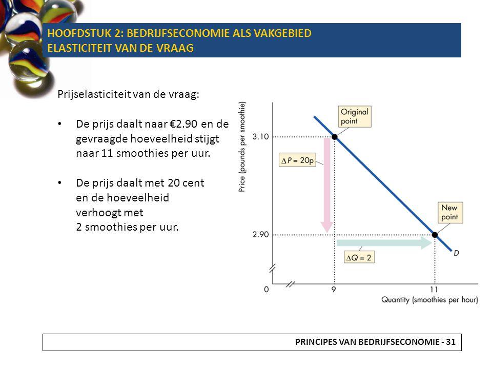 Prijselasticiteit van de vraag: De prijs daalt naar €2.90 en de gevraagde hoeveelheid stijgt naar 11 smoothies per uur. De prijs daalt met 20 cent en