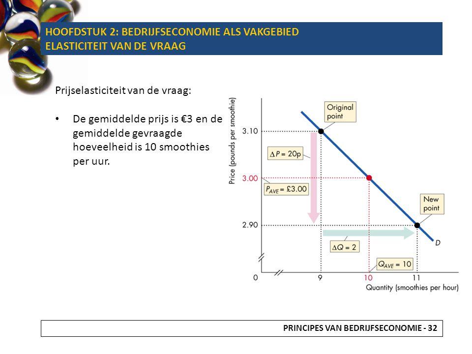 Prijselasticiteit van de vraag: De gemiddelde prijs is €3 en de gemiddelde gevraagde hoeveelheid is 10 smoothies per uur. HOOFDSTUK 2: BEDRIJFSECONOMI