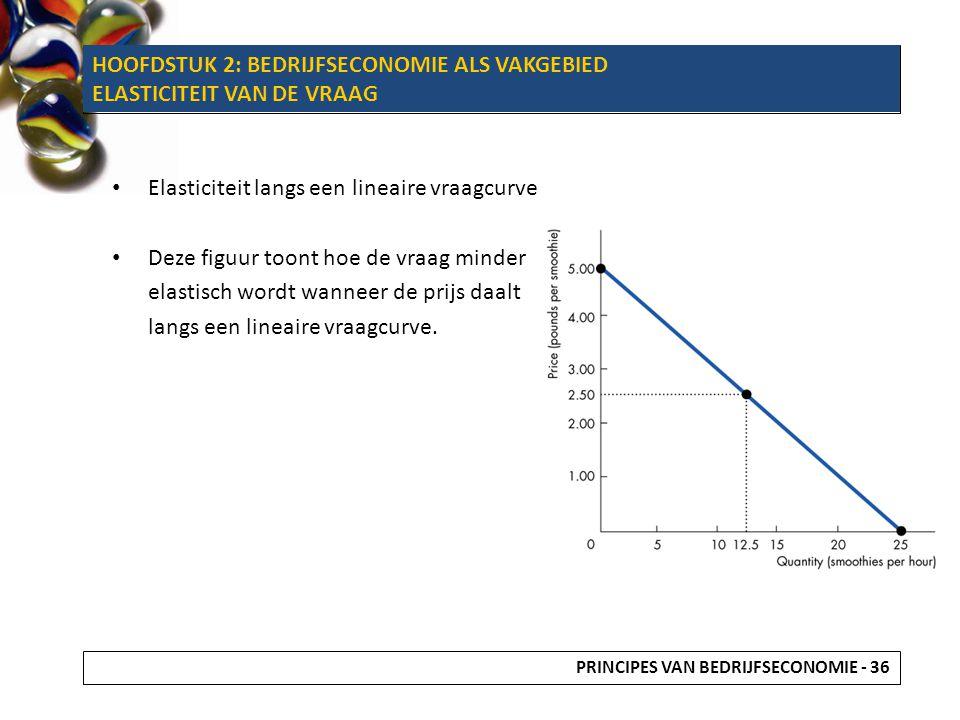 Elasticiteit langs een lineaire vraagcurve Deze figuur toont hoe de vraag minder elastisch wordt wanneer de prijs daalt langs een lineaire vraagcurve.