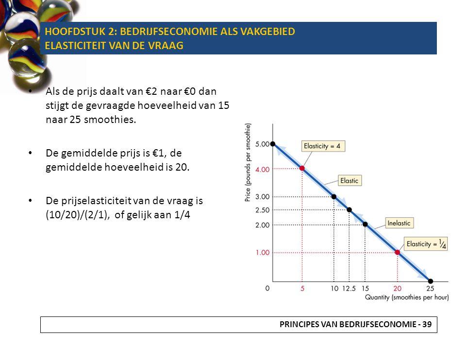 Als de prijs daalt van €2 naar €0 dan stijgt de gevraagde hoeveelheid van 15 naar 25 smoothies. De gemiddelde prijs is €1, de gemiddelde hoeveelheid i