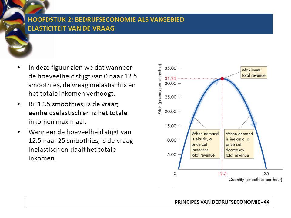 In deze figuur zien we dat wanneer de hoeveelheid stijgt van 0 naar 12.5 smoothies, de vraag inelastisch is en het totale inkomen verhoogt. Bij 12.5 s