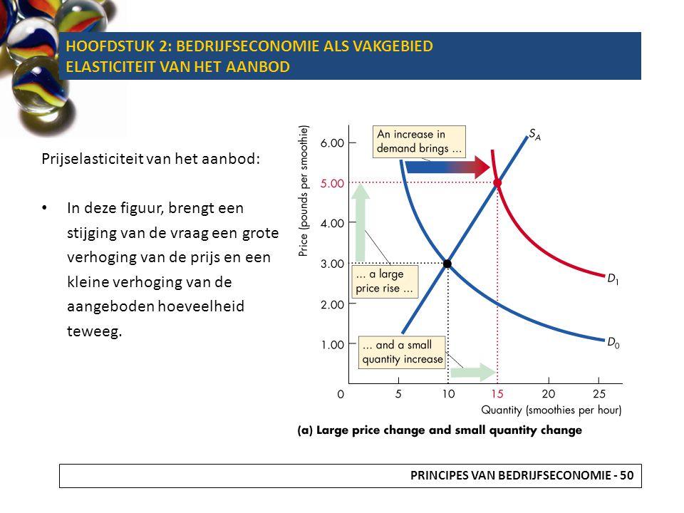 Prijselasticiteit van het aanbod: In deze figuur, brengt een stijging van de vraag een grote verhoging van de prijs en een kleine verhoging van de aan