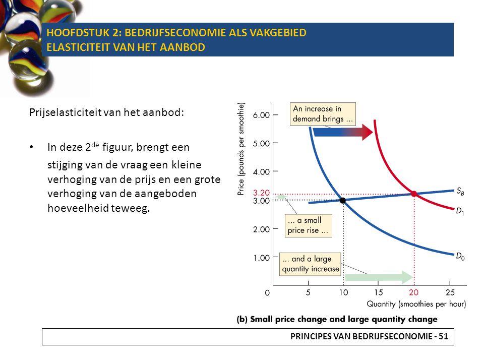 Prijselasticiteit van het aanbod: In deze 2 de figuur, brengt een stijging van de vraag een kleine verhoging van de prijs en een grote verhoging van d