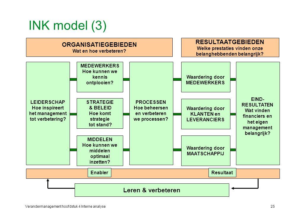Verandermanagement hoofdstuk 4 Interne analyse25 INK model (3) RESULTAATGEBIEDEN Welke prestaties vinden onze belanghebbenden belangrijk.