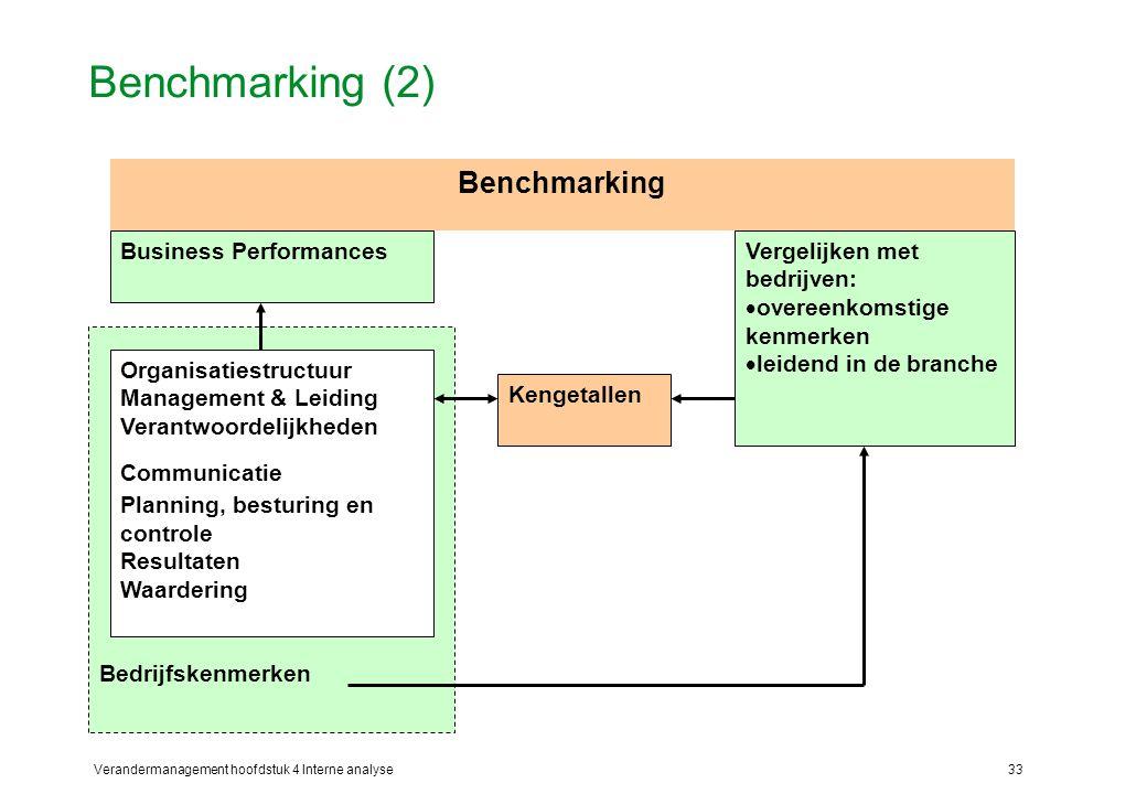 Verandermanagement hoofdstuk 4 Interne analyse33 Benchmarking (2) Bedrijfskenmerken Business Performances Organisatiestructuur Management & Leiding Verantwoordelijkheden Communicatie Planning, besturing en controle Resultaten Waardering Vergelijken met bedrijven:  overeenkomstige kenmerken  leidend in de branche Kengetallen Benchmarking