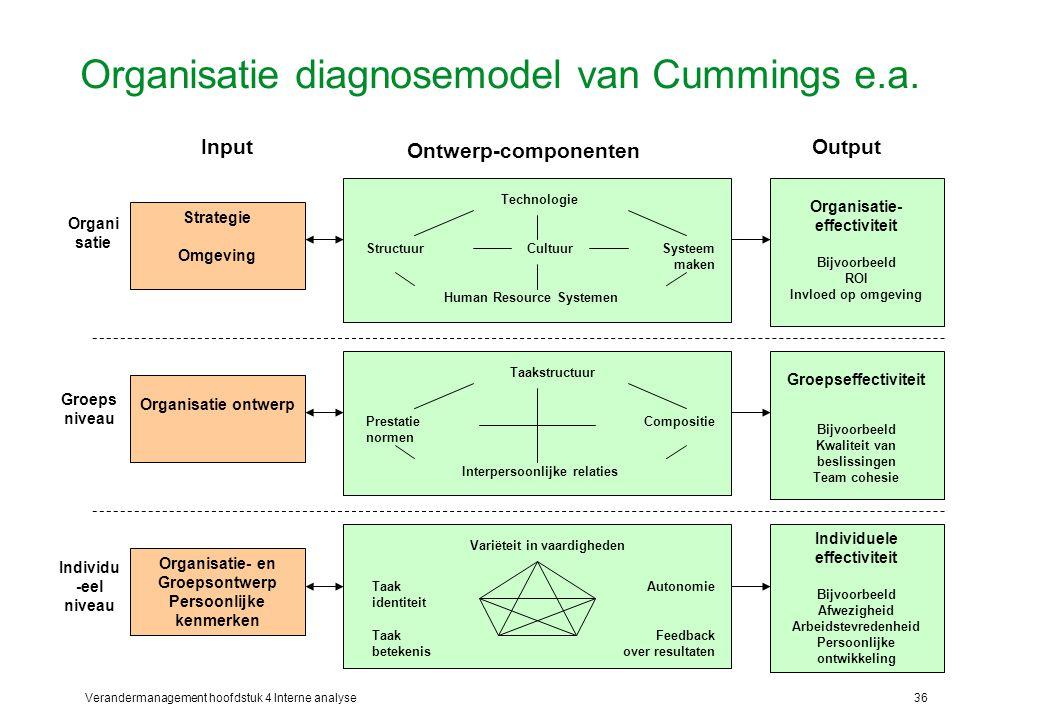 Verandermanagement hoofdstuk 4 Interne analyse36 Organisatie diagnosemodel van Cummings e.a.