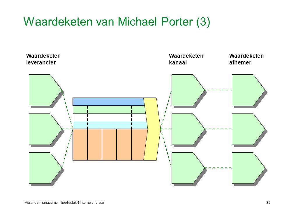 Verandermanagement hoofdstuk 4 Interne analyse39 Waardeketen van Michael Porter (3) Waardeketen leverancier Waardeketen kanaal Waardeketen afnemer