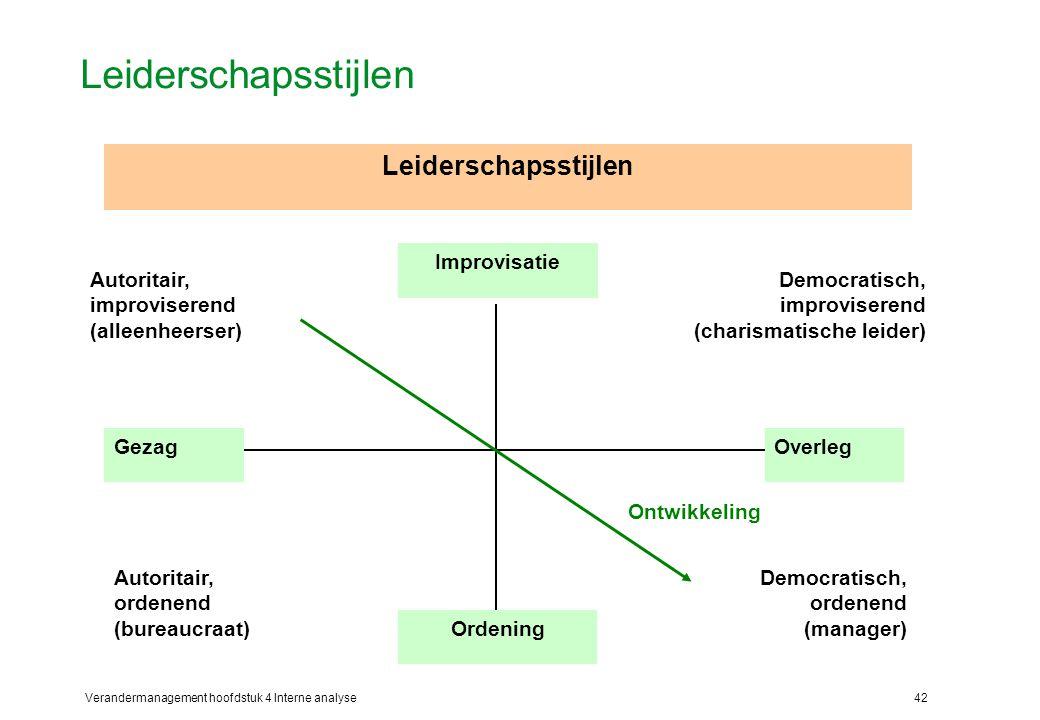 Verandermanagement hoofdstuk 4 Interne analyse42 Leiderschapsstijlen Democratisch, improviserend (charismatische leider) Democratisch, ordenend (manager) Autoritair, improviserend (alleenheerser) Autoritair, ordenend (bureaucraat) GezagOverleg Improvisatie Ordening Ontwikkeling Leiderschapsstijlen