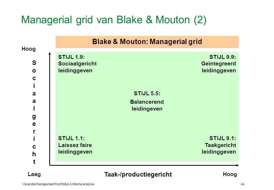 Verandermanagement hoofdstuk 4 Interne analyse44 Managerial grid van Blake & Mouton (2) STIJL 9.9: Geïntegreerd leidinggeven STIJL 1.9: Sociaalgericht leidinggeven STIJL 5.5: Balancerend leidingeven STIJL 1.1: Laissez faire leidinggeven STIJL 9.1: Taakgericht leidinggeven Taak-/productiegericht SociaalgerichtSociaalgericht LaagHoog Blake & Mouton: Managerial grid