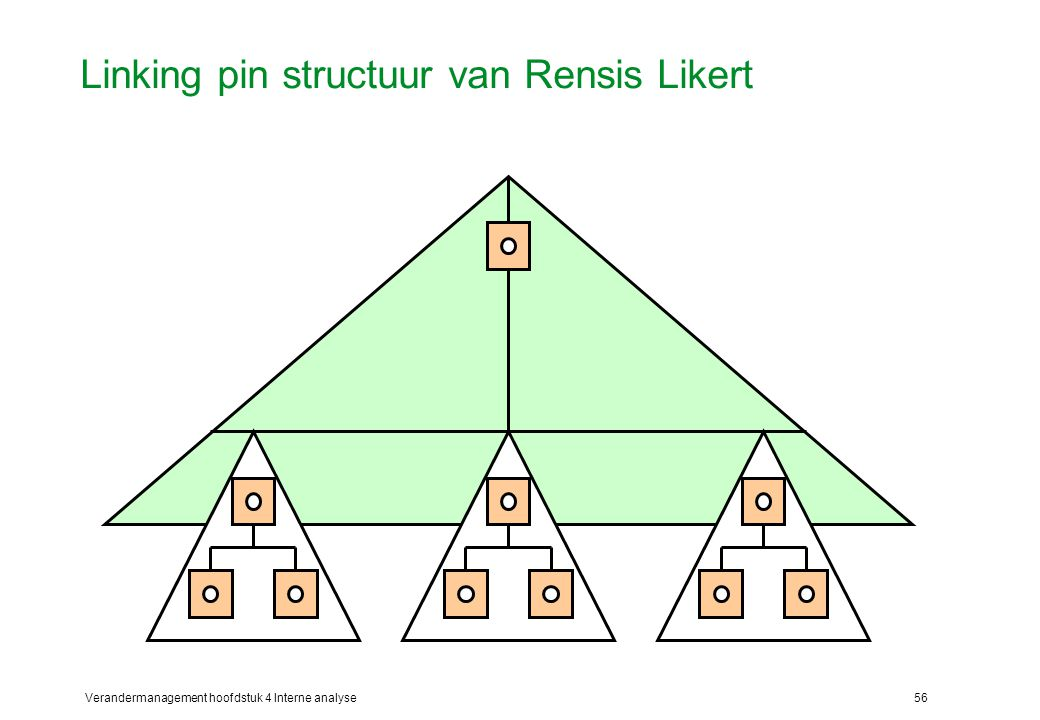 Verandermanagement hoofdstuk 4 Interne analyse56 Linking pin structuur van Rensis Likert