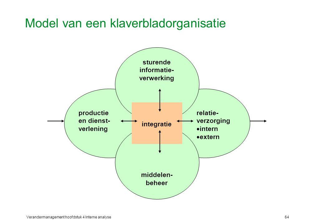 Verandermanagement hoofdstuk 4 Interne analyse64 Model van een klaverbladorganisatie productie en dienst- verlening sturende informatie- verwerking relatie- verzorging  intern  extern middelen- beheer integratie