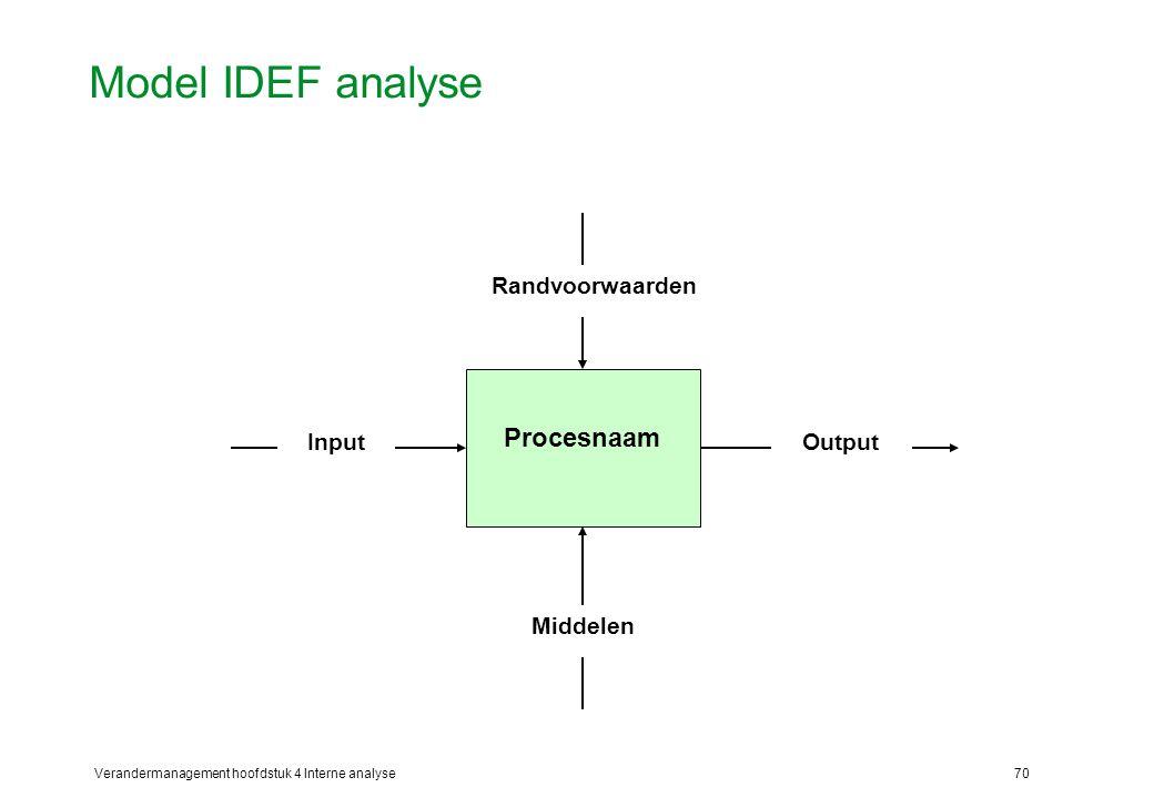 Verandermanagement hoofdstuk 4 Interne analyse70 Model IDEF analyse Procesnaam InputOutput Randvoorwaarden Middelen