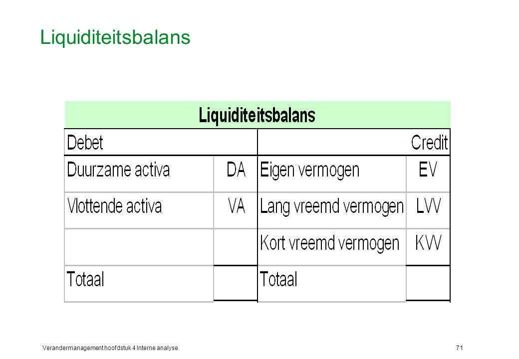 Verandermanagement hoofdstuk 4 Interne analyse71 Liquiditeitsbalans