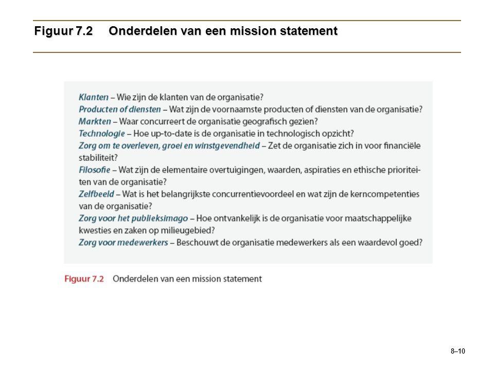 8–10 Figuur 7.2Onderdelen van een mission statement