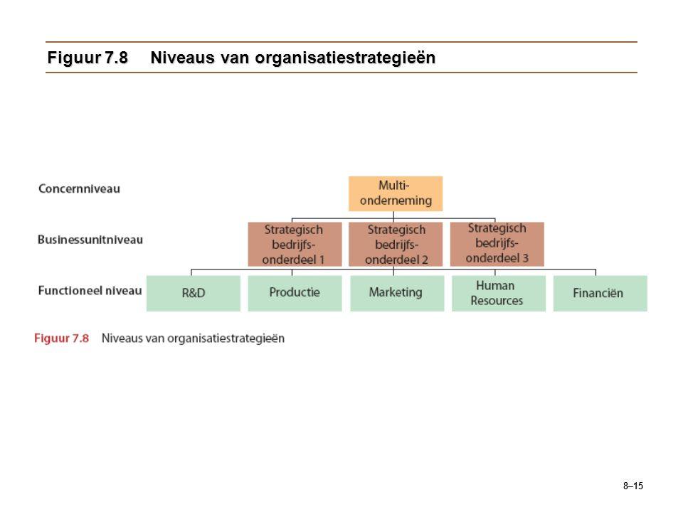 8–15 Figuur 7.8Niveaus van organisatiestrategieën