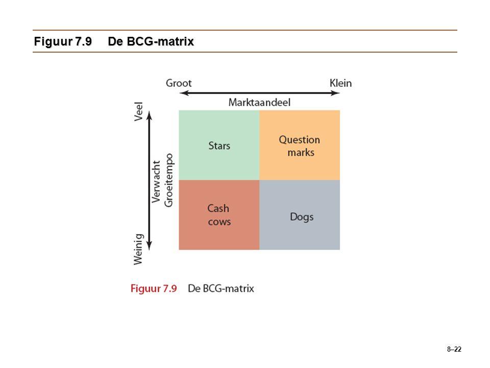 8–22 Figuur 7.9De BCG-matrix