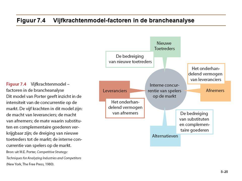 8–28 Figuur 7.4Vijfkrachtenmodel-factoren in de brancheanalyse