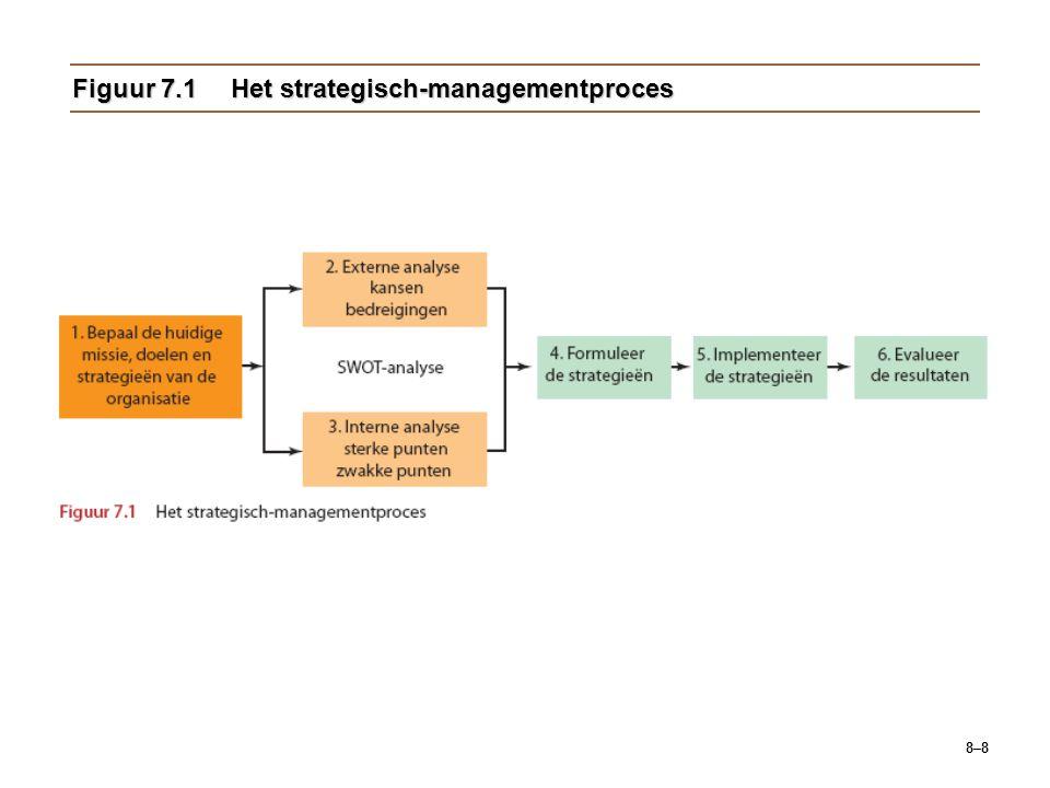 8–8 Figuur 7.1Het strategisch-managementproces