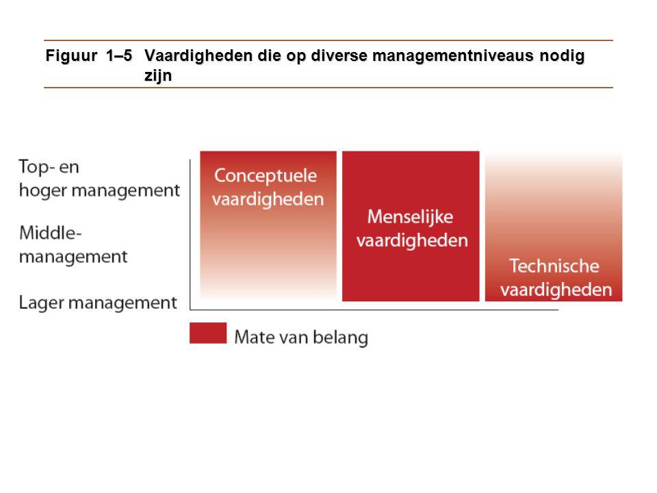 Figuur 1–5Vaardigheden die op diverse managementniveaus nodig zijn