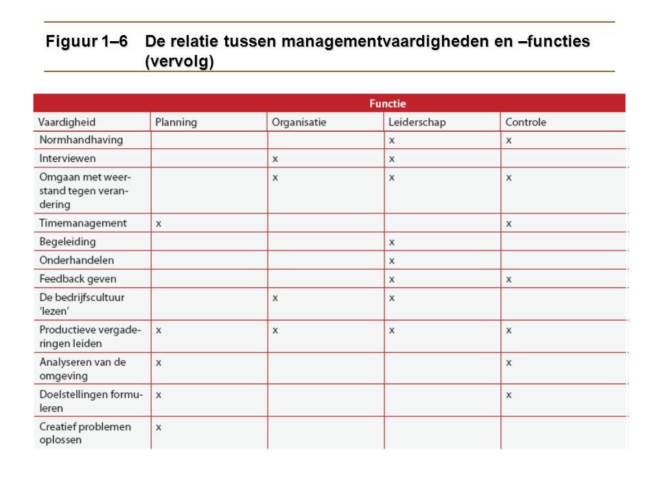 Figuur 1–6De relatie tussen managementvaardigheden en –functies (vervolg)