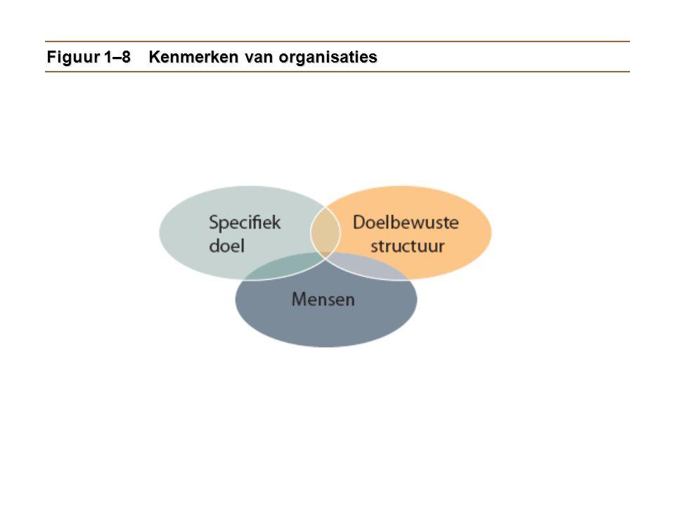 Figuur 1–8Kenmerken van organisaties