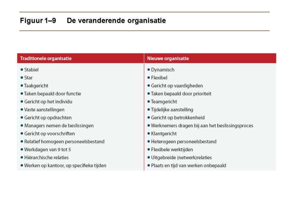 Figuur 1–9De veranderende organisatie