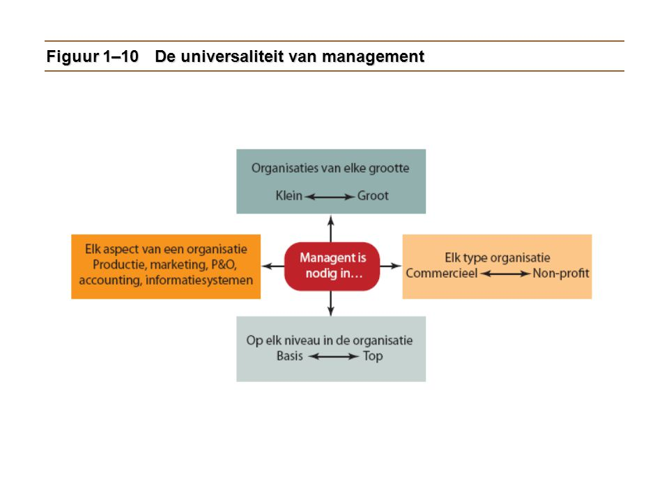 Figuur 1–10De universaliteit van management
