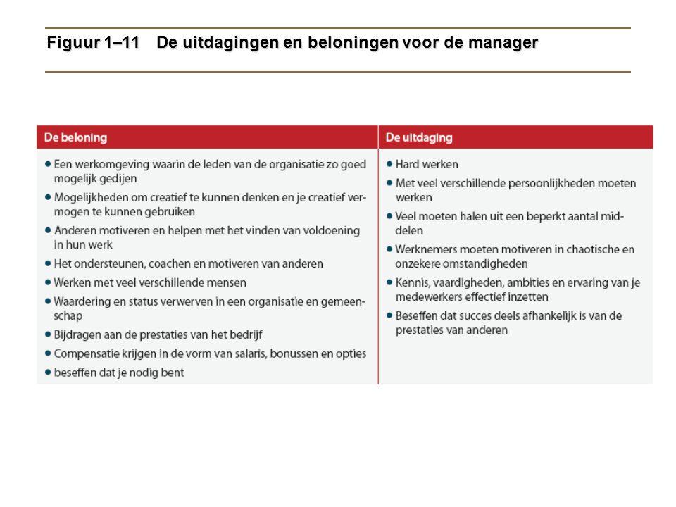 Figuur 1–11De uitdagingen en beloningen voor de manager