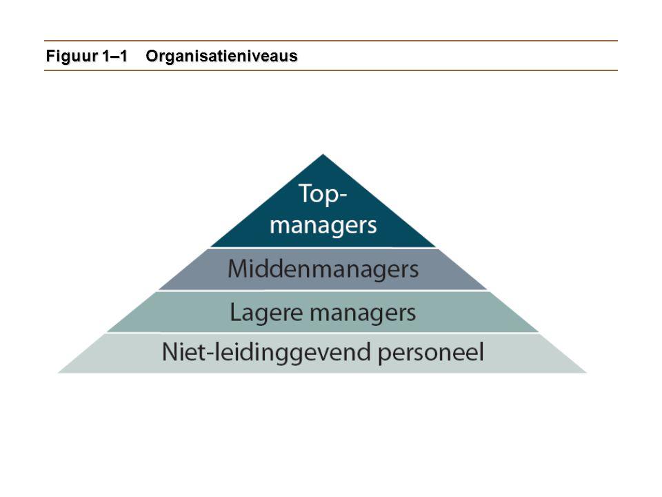 Hoe de taak van de manager verandert Het toenemend belang van klantenHet toenemend belang van klanten  Klanten: de reden dat de organisatie bestaat  Het beheren van klantrelaties is de verantwoordelijkheid van alle managers en werknemers.