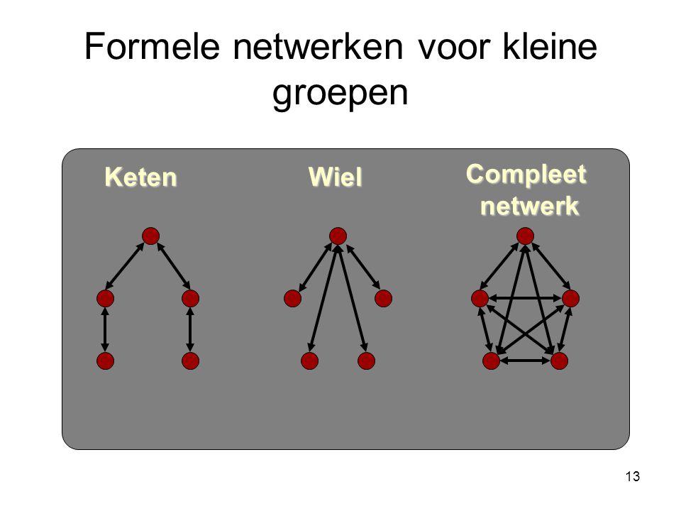 13 Formele netwerken voor kleine groepen KetenWiel Compleetnetwerk