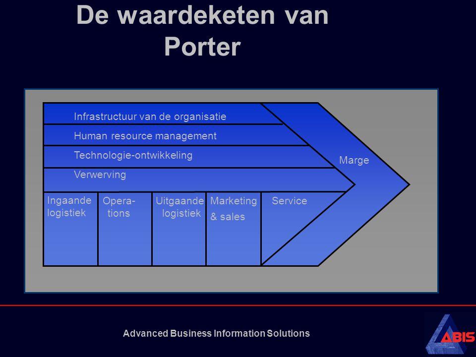 Advanced Business Information Solutions Vertrouwen en risico Monetair risico Functioneel risico Fysiek risico Sociaal risico Psychisch risico