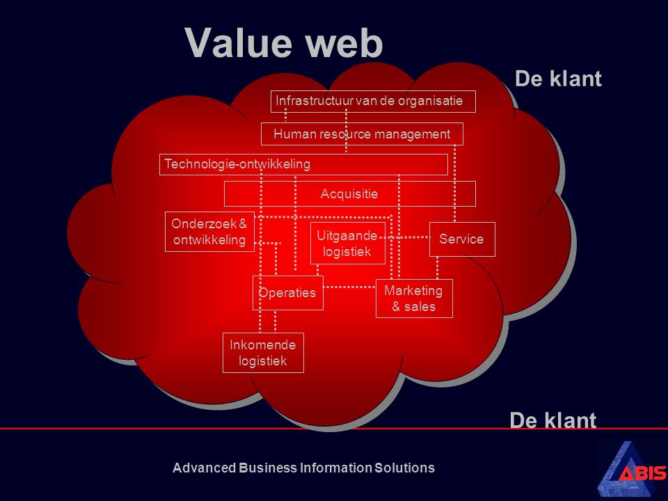 Advanced Business Information Solutions Value web Infrastructuur van de organisatie Human resource management Technologie-ontwikkeling Acquisitie Inko