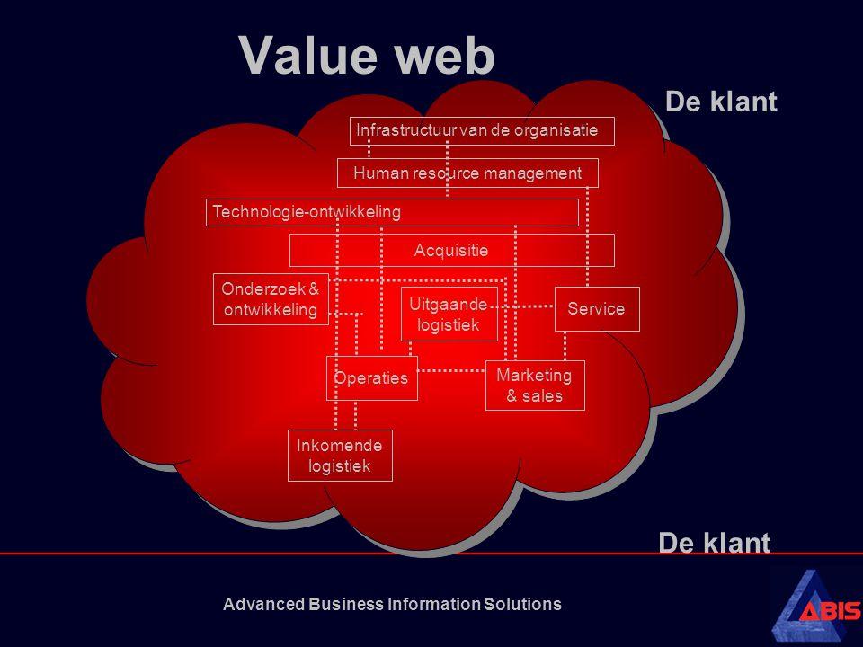 Advanced Business Information Solutions Value web Infrastructuur van de organisatie Human resource management Technologie-ontwikkeling Acquisitie Inkomende logistiek Operaties Uitgaande logistiek Marketing & sales Service Onderzoek & ontwikkeling De klant