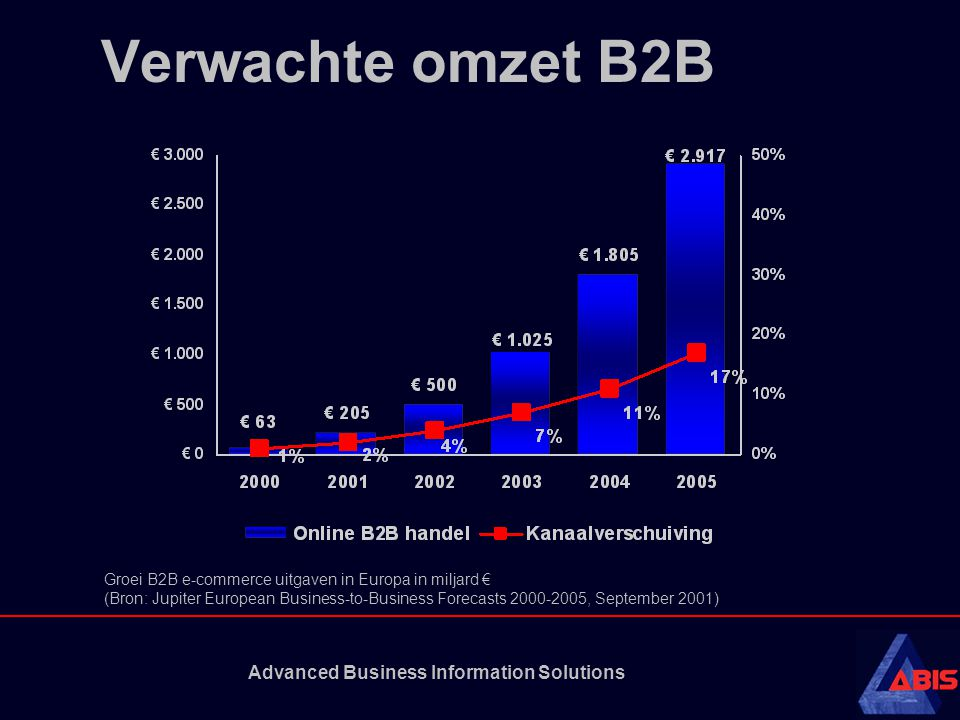 Advanced Business Information Solutions Verwachte omzet B2B Groei B2B e-commerce uitgaven in Europa in miljard € (Bron: Jupiter European Business-to-Business Forecasts 2000-2005, September 2001)