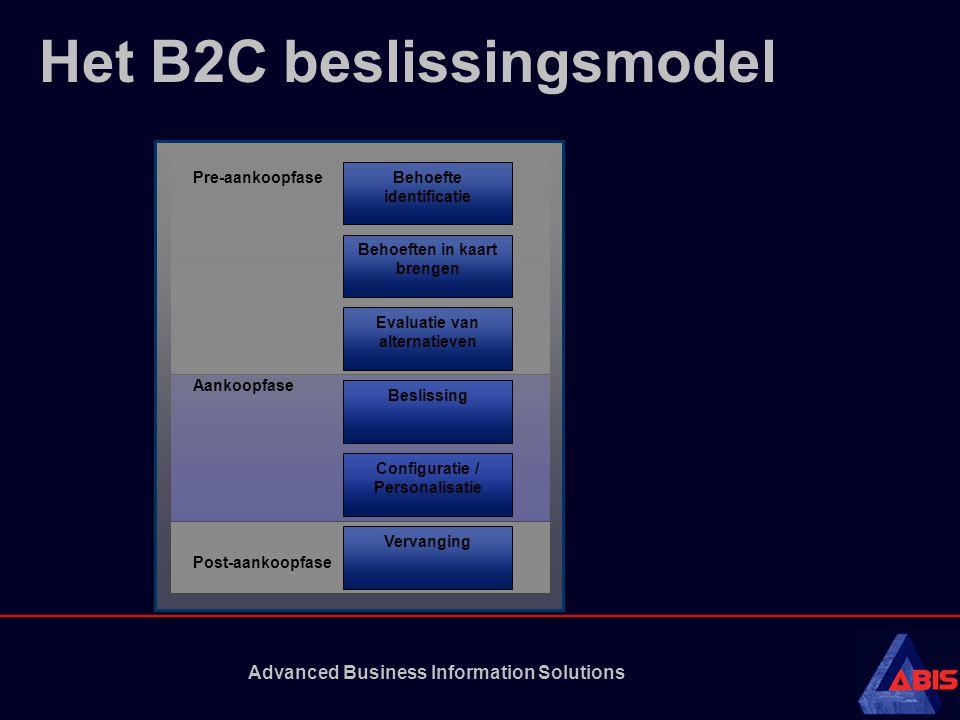 Advanced Business Information Solutions Het B2C beslissingsmodel Behoefte identificatie Behoeften in kaart brengen Evaluatie van alternatieven Beslissing Configuratie / Personalisatie Vervanging Pre-aankoopfase Aankoopfase Post-aankoopfase