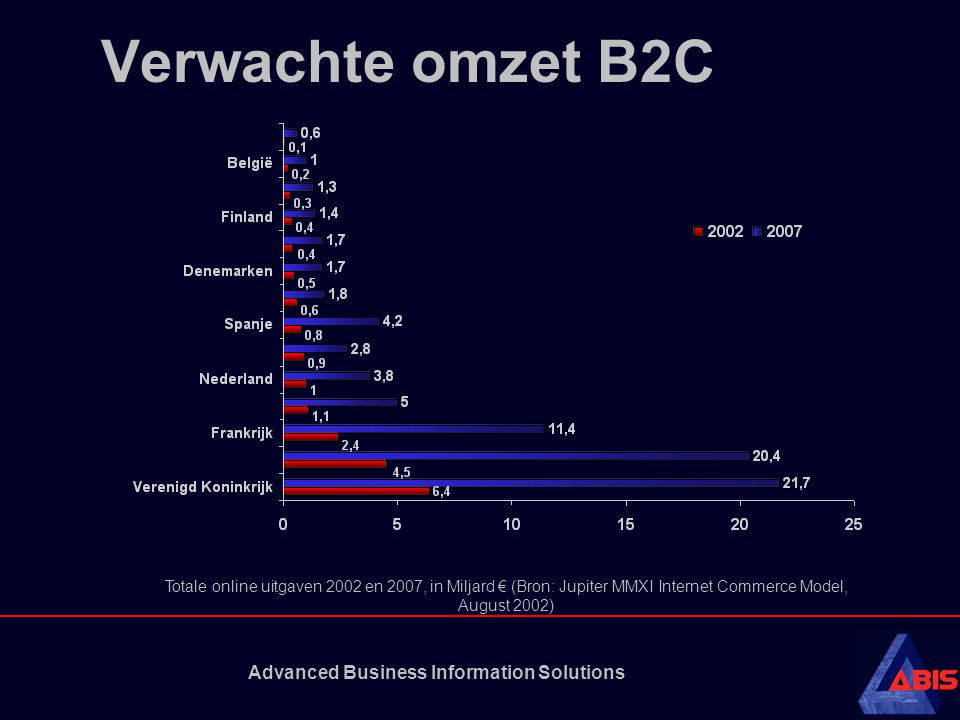 Advanced Business Information Solutions Verwachte omzet B2C Totale online uitgaven 2002 en 2007, in Miljard € (Bron: Jupiter MMXI Internet Commerce Mo
