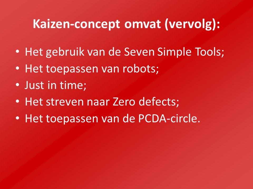 Vier vormen Kaizen-concept: Voor het management In fabrieken Voor groepen Voor het individu