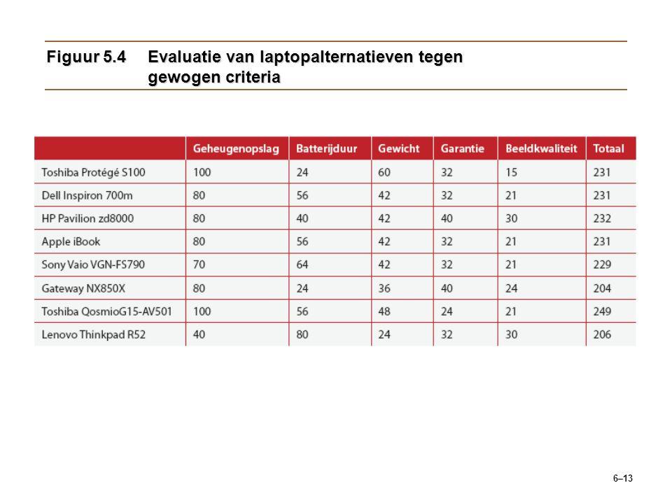 6–13 Figuur 5.4Evaluatie van laptopalternatieven tegen gewogen criteria