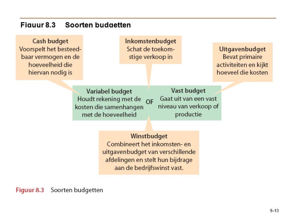 9–13 Figuur 8.3Soorten budgetten